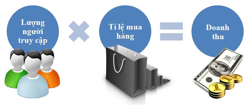 5 lợi ích của Thương mại điện tử đối với doanh nghiệp Việt Nam